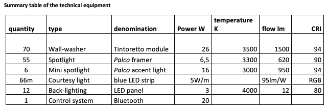 Summary table of the technical equipment
